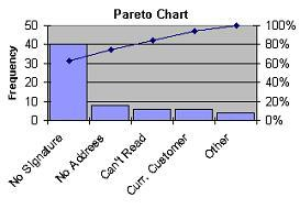 ParetoChart