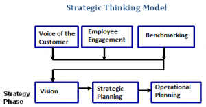 StrategicThinkingModel